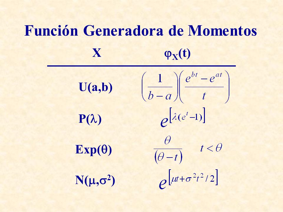 Función Generadora de Momentos X X (t) (, ) B(n,p)