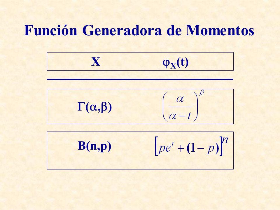 Función Generadora de Momentos Usando el desarrollo en serie de Maclaurin X (t) X (0) = E[X] X (0) = E[X] X (0) = E[X 2 ] X (0) = E[X 2 ]