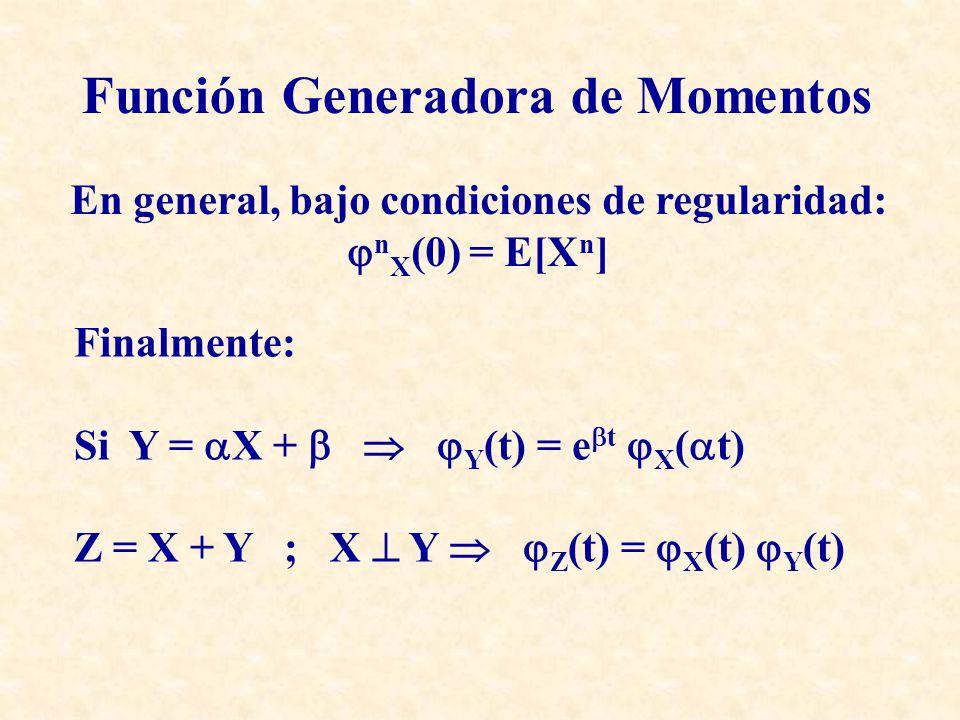 Función de Densidad LN( 0, 2 ) Distribución Log-Normal