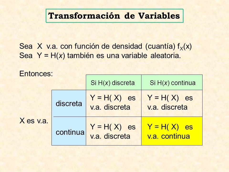 X : R g : D R Y = g(X) v.a.v.a.c.