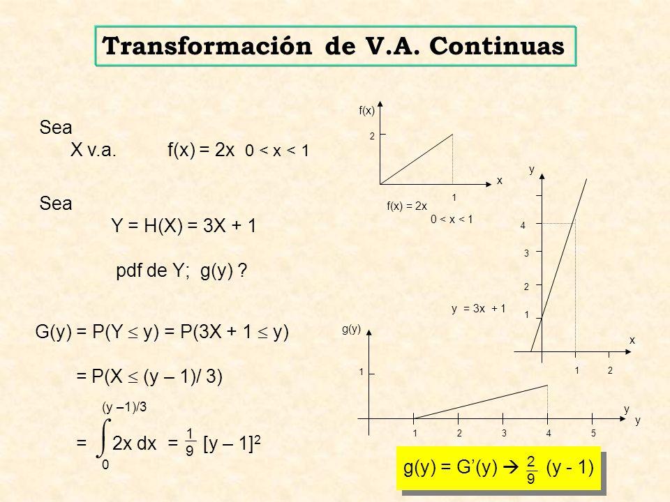 Funciones de Variables Aleatorias Ejemplo: f X (x) = I 0,1 (x) g(x) = ln x Sea Y = g o X = ln X.