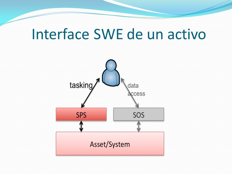 Interacción cliente - servidor