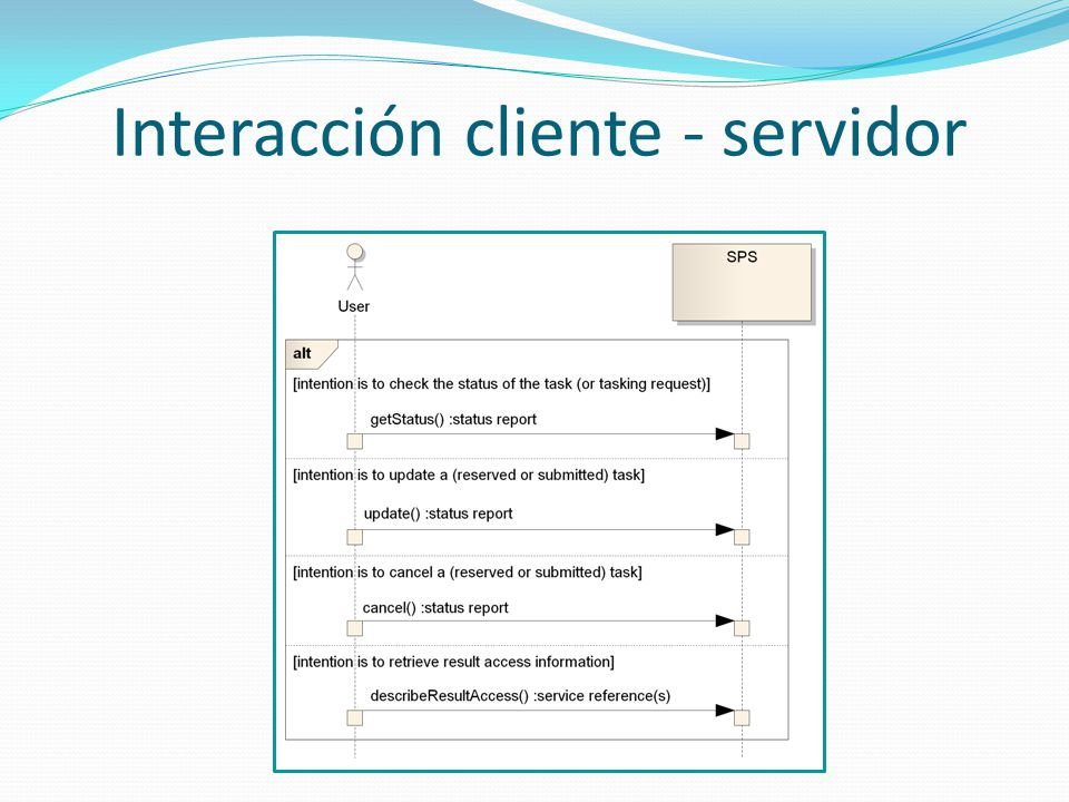 Clasificación interfaces Mandatory Interfaces