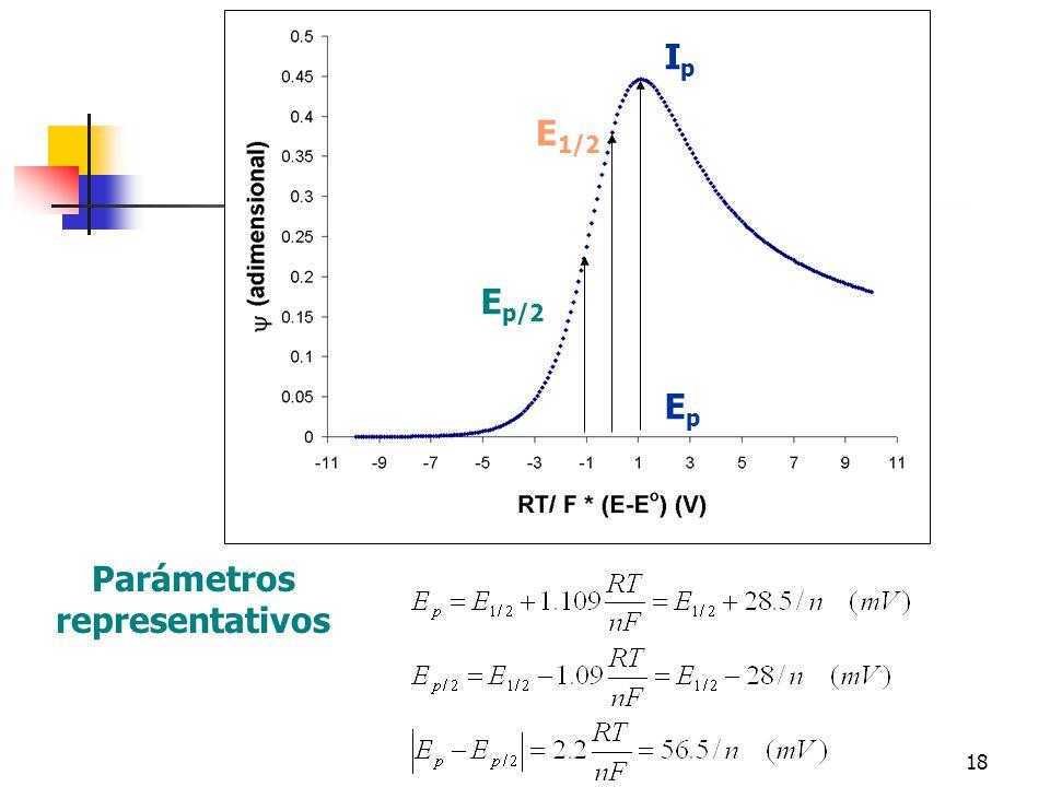 19 La función voltamperométrica Constante para un sistema de transferencia rápida Evaluación de diferencias en valores de n y D para sistemas similares Variación en la función indica fenómenos cinéticos asociados