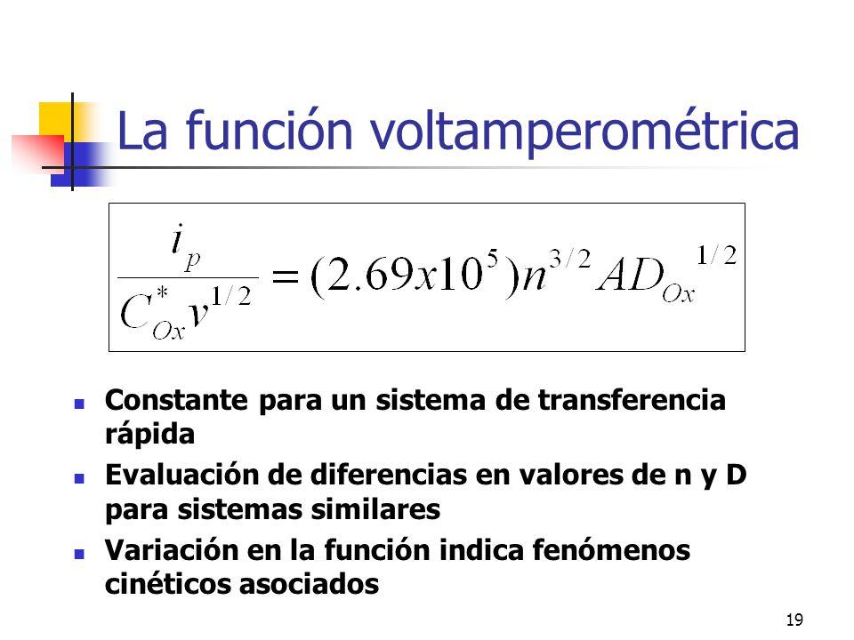 20 Voltamperometría de barridos lineales Repaso de conceptos Programas de perturbación impulsional y lineal Aproximación a la resolución del problema (E variable en control difusional) Perfiles de concentración Ecuación de Randles-Sevčik Parámetros útiles de la técnica Barrido cíclico (voltamperometría cíclica) Métodos de diagnóstico Efectos resistivos y capacitivos Ejemplos