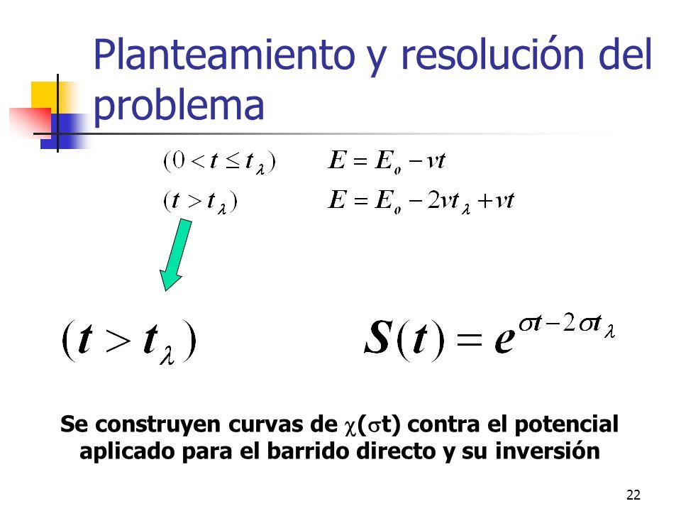 23 Perfiles de concentración C Ox (x, t) C Red (x, t)