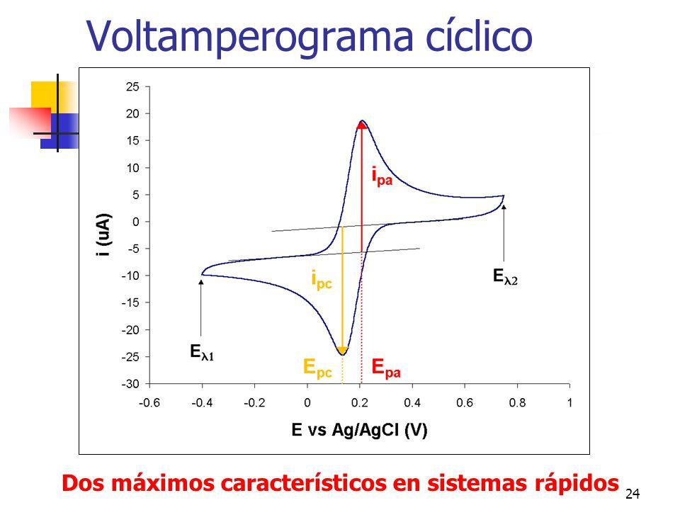 25 Parámetros representativos n (E pc -E ) (mV) n (E pa -E pc ) (mV) 71.360.5 121.559.2 171.558.3 271.557.8 57.0
