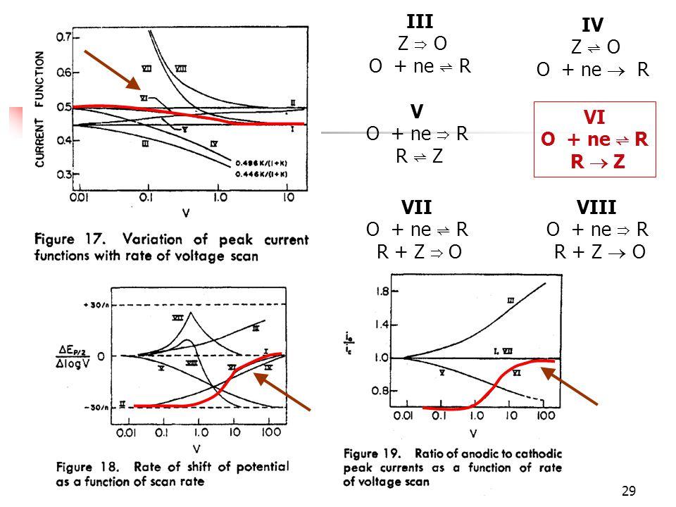 30 DP: Puramente difusional QR: Cuasirreversible IR: Irreversible KO, KG: Etapas intermedias KP: Puramente cinético KI: Irreversible cinético Reacciones químicas acopladas / Savéant 30