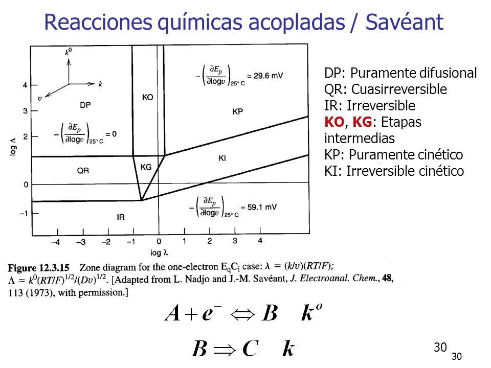 31 Efectos resistivos y capacitivos Pérdidas de eficiencia en determinaciones cinéticas (E aplicado =E real +i R u ) Errores en la determinación de corriente