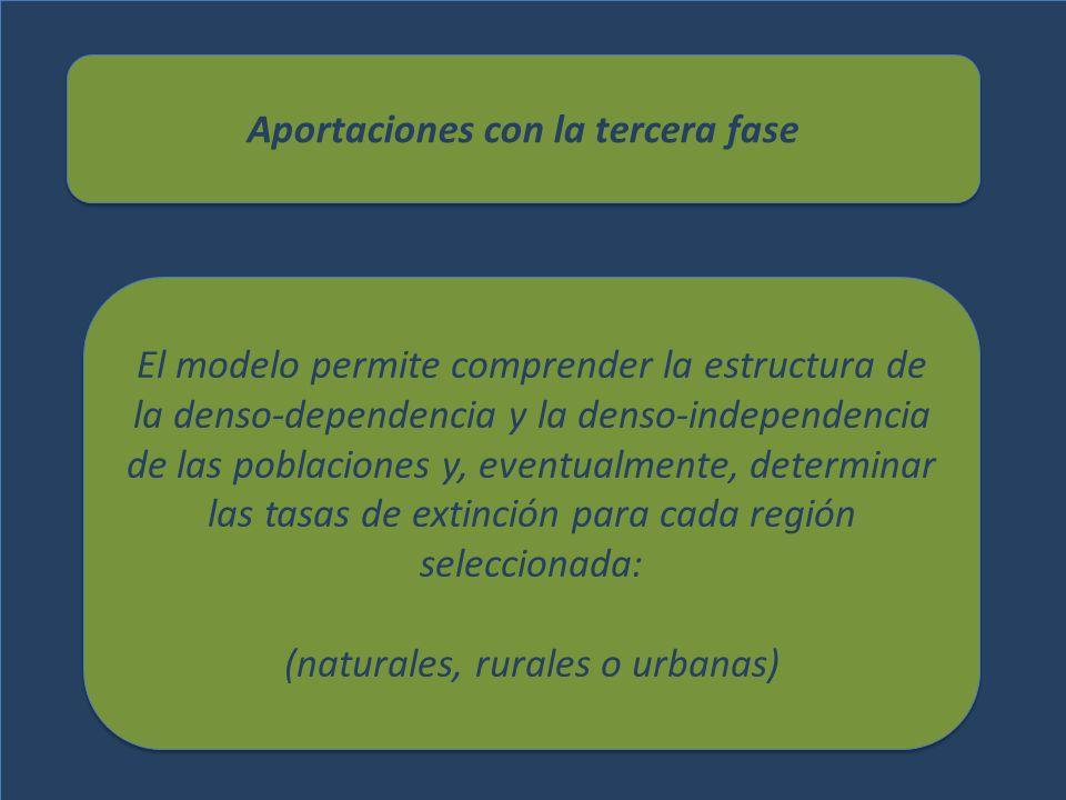 Veracidad del Modelo Se ha probado con éxito en: Selva Planicie costera Áreas urbanas Reserva de Los Tuxtlas, Veracruz (La reserva y regiones aledañas), en Tamaulipas, Colombia y Cuba.