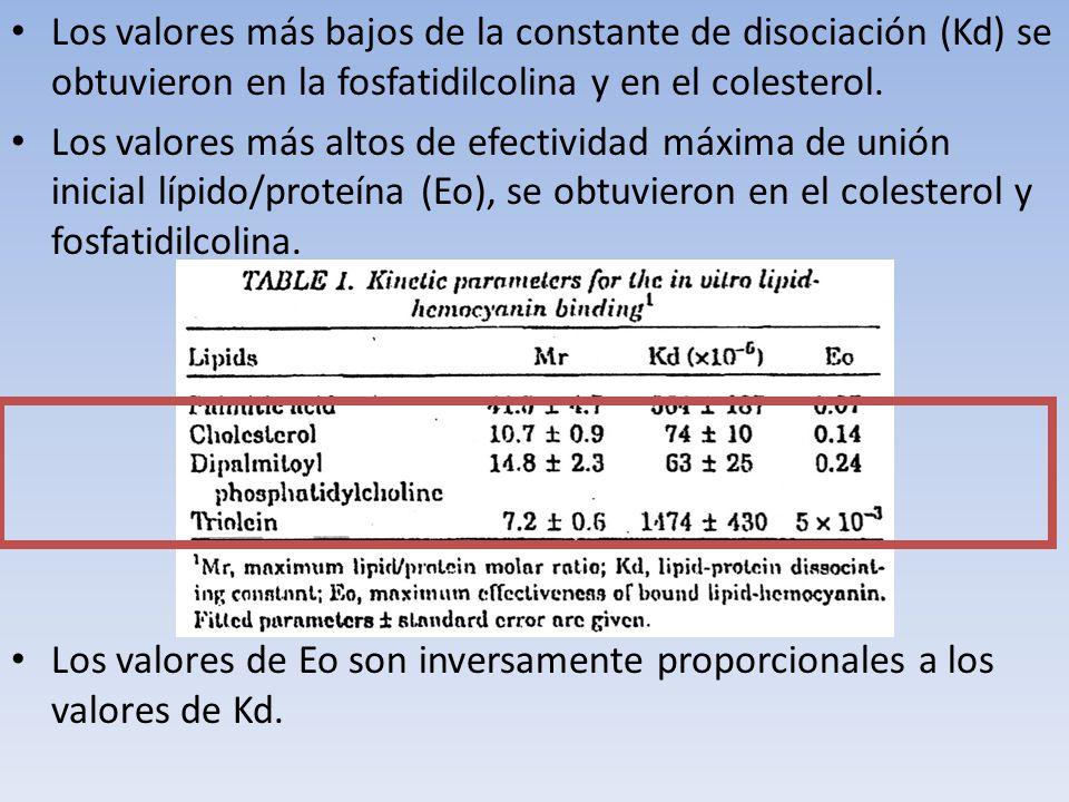 La proporción molar lípido/proteína in vitro en todos los casos fue mayor que la encontrada bajo condiciones fisiológicas.
