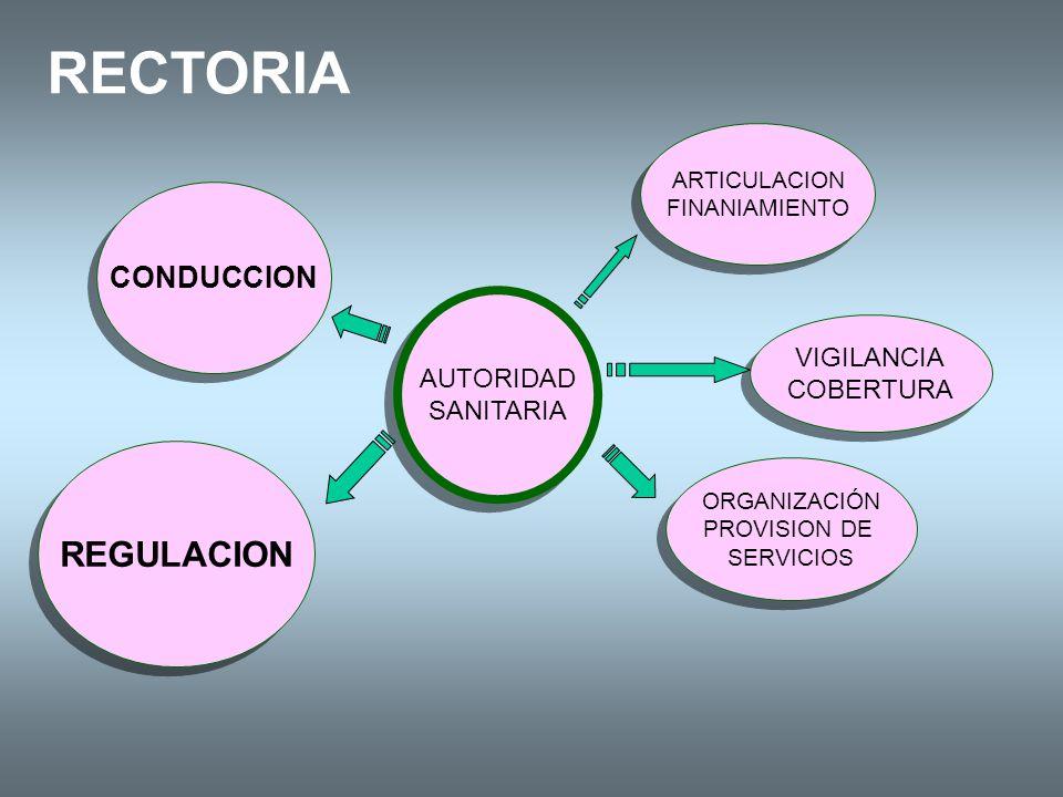 LA REGULACION EN EL ENFOQUE SECTORIAL Derechos y Responsabilidades Información y Comunicación Acciones sobre el Mercado Políticas de Incentivos Autoregulación Profesional Legislación (en general) Acciones directas sobre los servicios Indemnización Pública