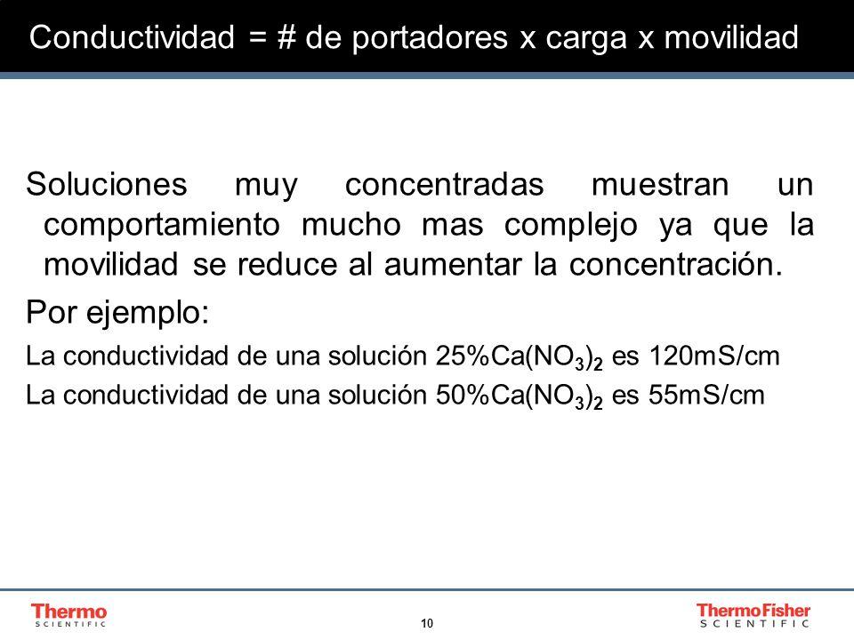 11 Conductividad = # de portadores x carga x movilidad