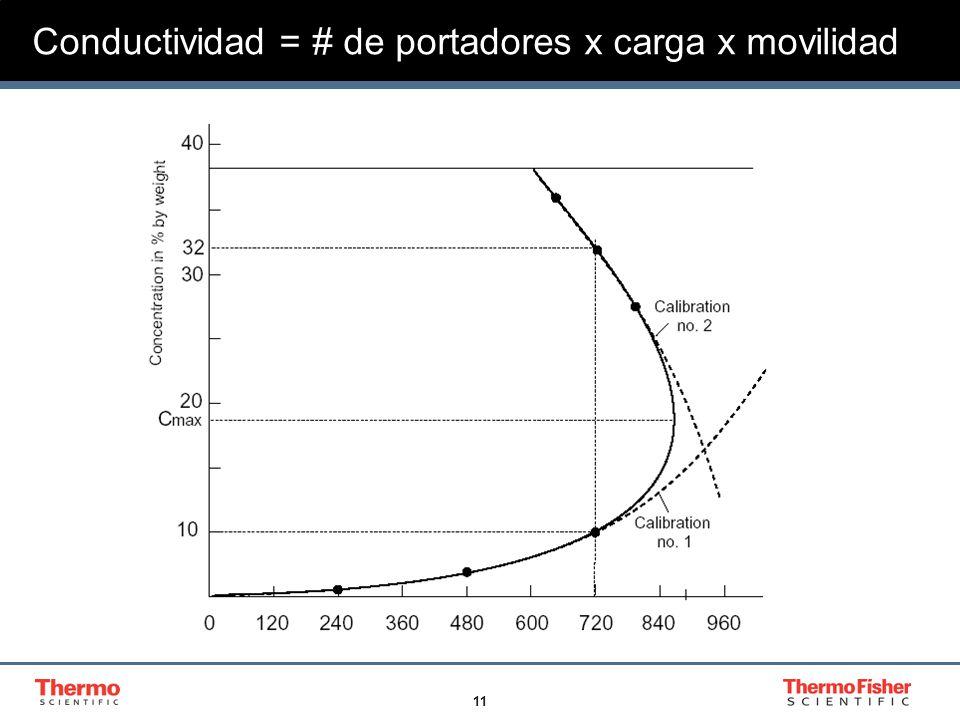 12 Conductividad = # de portadores x carga x movilidad Especies mas ionizadas proveen mayor cantidad de portadores exhibiendo mayor conductividad.