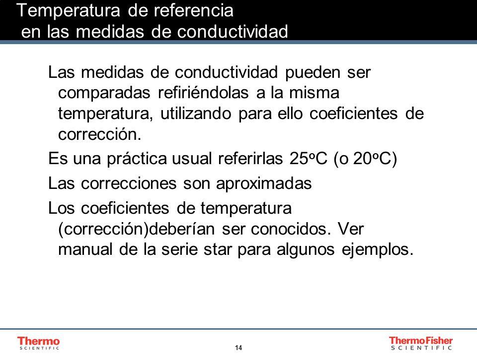 15 Coeficientes de Temperatura Los efectos de la temperatura pueden variar según el tipo de ion en la muestra.
