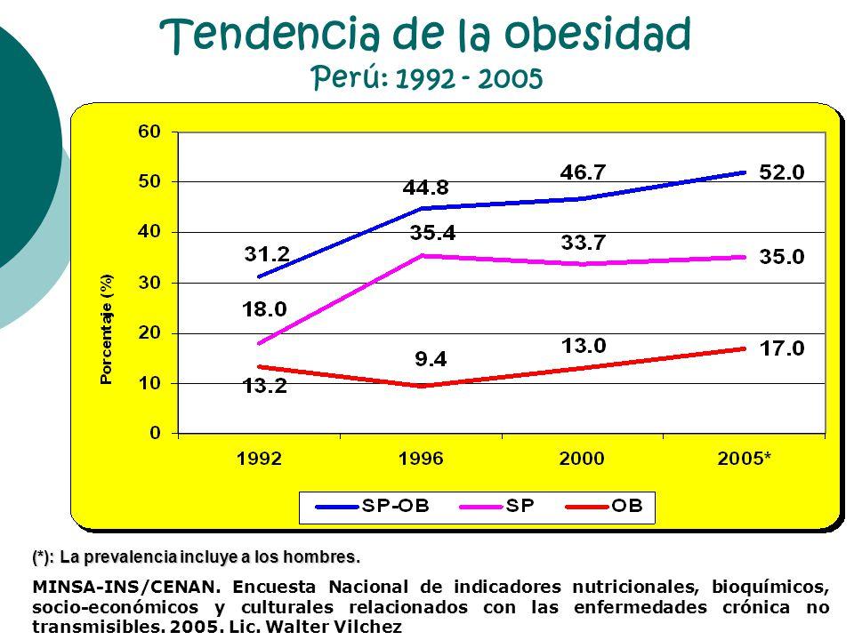 PERU 2005: Prevalencia de sobrepeso - obesidad según regiones naturales MINSA-INS/CENAN.
