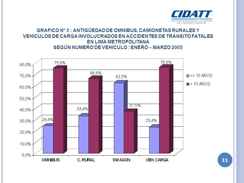 GRAFICO Nº 4 : PARTICIPACION DE LOS VEHICULOS STATION WAGON INGRESADOS POR CETICO EN LOS ACCIDENTES DE TRÁNSITO FATALES EN LIMA METROPOLITANA SEGÚN NUMERO DE VEHICULO : ENERO – MARZO 2005 El 70.80 % de Station Wagon con timón original a la derecha y cambiado a la izquierda en CETICOS, y utilizados mayormente en el servicio de taxi, se encuentran involucradas en los accidentes de tránsito fatales en Lima Metropolitana.