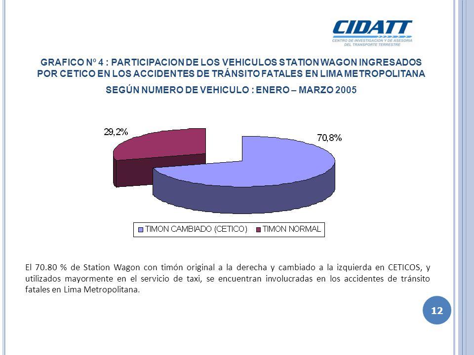 GRAFICO Nº 5 : INCIDENCIA DE ACCIDENTES DE TRANSITO SEGÚN DIA DE LA SEMANA : ENERO – MARZO 2005 Asociado a las celebraciones de fin de semana, el día sábado y domingo, son los días de mayor impactos en accidentes de tránsito, con un total del 39.8 % del total de accidentes 13