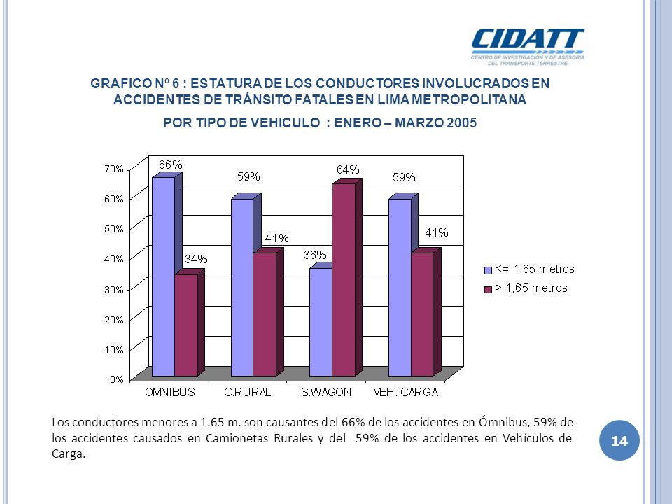 GRAFICO Nº 7 : EDAD DE LOS CONDUCTORES INVOLUCRADOS EN ACCIDENTES DE TRÁNSITO FATALES EN LIMA METROPOLITANA POR TIPO DE VEHICULO : ENERO – MARZO 2005 Los conductores mayores a 35 años son los principales causantes de los accidentes de transito fatales en Lima Metropolitana, representando el 71% en los Ómnibus, el 58% en las Camionetas Rurales, EL 50 % en los Station Wagon y el 68% en los vehículos de carga.