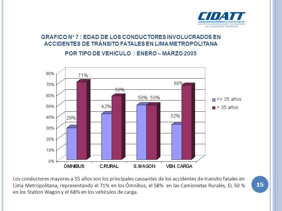 GRAFICO Nº 8 : GRADO DE INSTRUCCION DE LOS CONDUCTORES INVOLUCRADOS EN ACCIDENTES DE TRÁNSITO FATALES EN LIMA METROPOLITANA POR TIPO DE VEHICULO : ENERO – MARZO 2005 16 Los conductores involucrados en accidentes de transito fatales en Lima Metropolitana, en su mayoría, poseen como grado de instrucción la secundaria o un novel inferior, representando el 94% en los Ómnibus, el 82% en las Camionetas Rurales, el 86% en las Station Wagon y el 100% en los vehículos de carga.