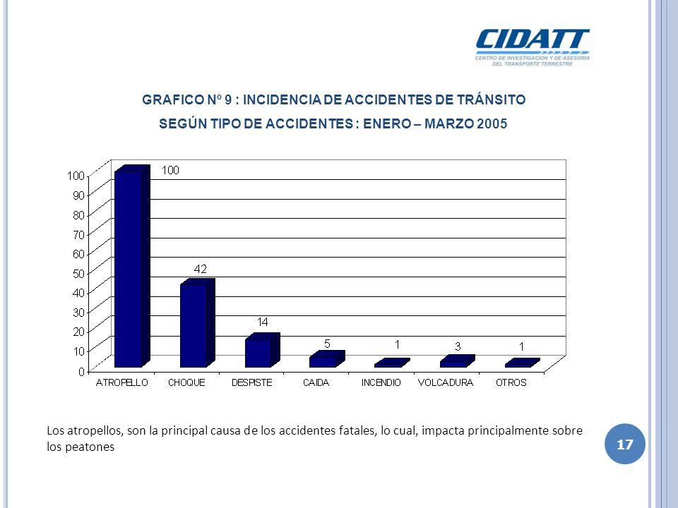 CUADRO Nº 1 : PARTICIPACION DEL TRANSPORTE PUBLICO EN ACCIDENTES DE TRÁNSITO FATALES EN LIMA METROPOLITANA SEGÚN TIPO DE VEHICULO : ENERO – MARZO 2005 Los vehículos de transporte público se encuentran involucrados en el 57.6% de los accidentes de tránsito fatales ocurridos en Lima Metropolitana.