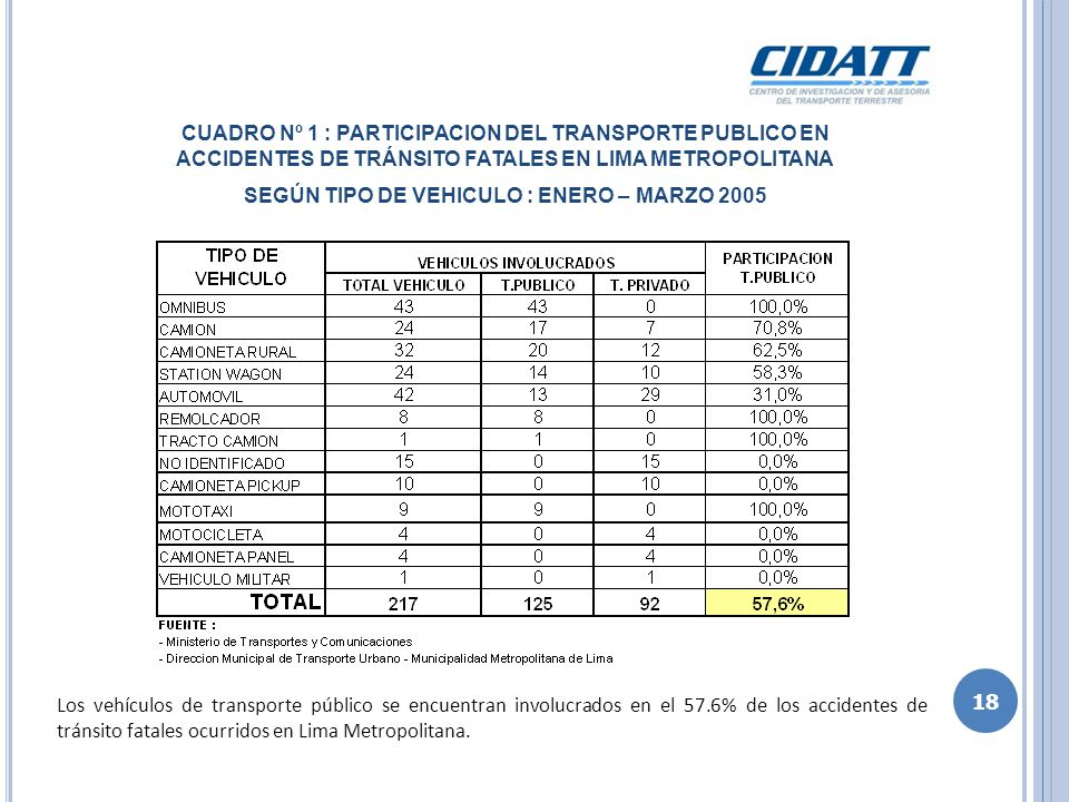 CUADRO Nº 2 : PARTICIPACION DEL TRANSPORTE PUBLICO EN ACCIDENTES DE TRÁNSITO FATALES EN LIMA METROPOLITANA SEGÚN NUMERO DE FALLECIDOS : ENERO – MARZO 2005 Los vehículos de transporte público se encuentran involucrados en el 61.3 % de las muertes producidas en los accidentes de tránsito fatales en Lima Metropolitana.