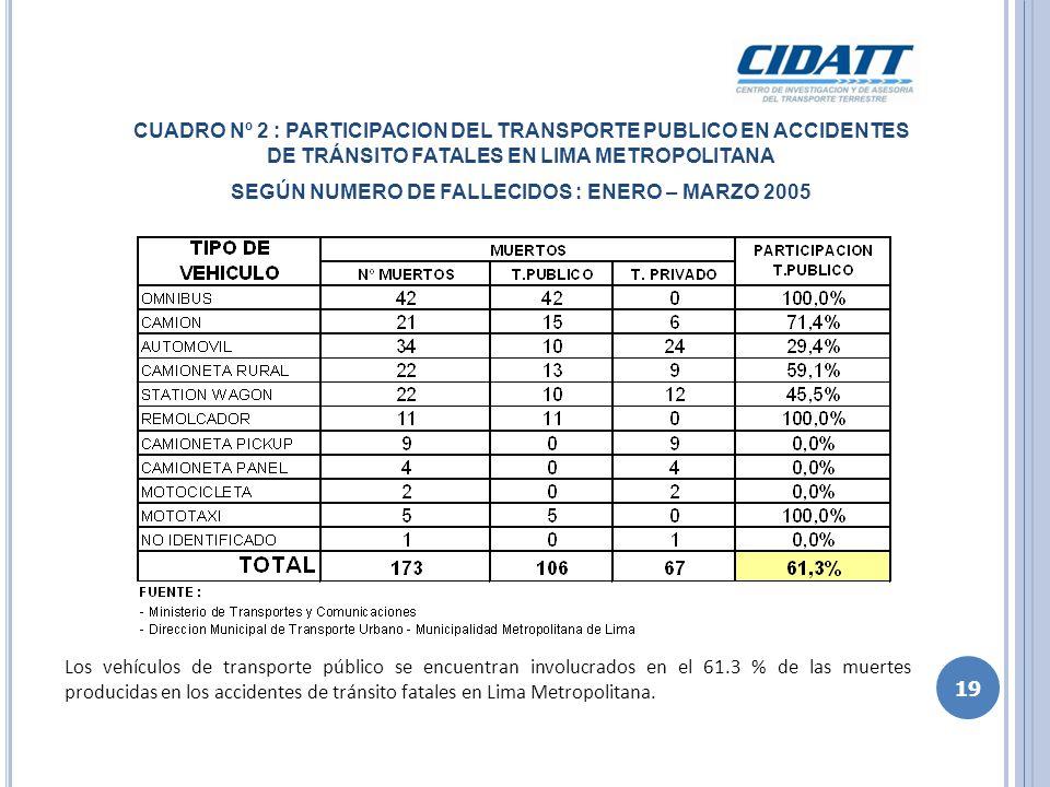 CUADRO Nº 3 : PARTICIPACION DEL TRANSPORTE PUBLICO EN ACCIDENTES DE TRÁNSITO FATALES EN LIMA METROPOLITANA SEGÚN TOTAL AFECTADOS : ENERO – MARZO 2005 Los vehículos de transporte público se encuentran involucrados en el 68.9 % de los daños ocasionados entre muertos y heridos; en los accidentes de tránsito fatales en Lima Metropolitana.