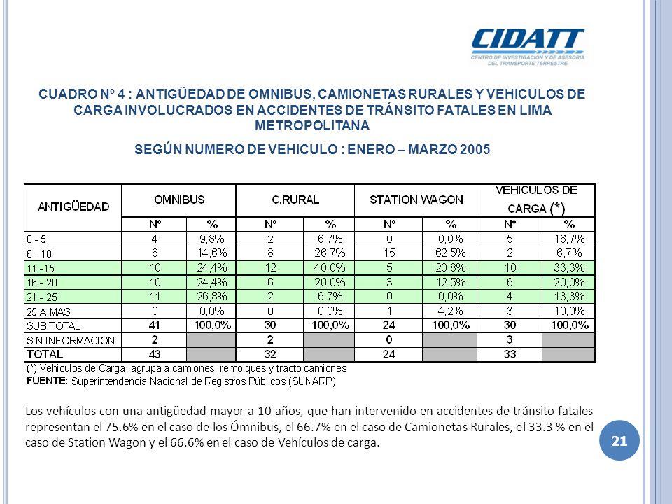 CUADRO Nº 5 : ESTATURA DE LOS CONDUCTORES INVOLUCRADOS EN ACCIDENTES DE TRÁNSITO FATALES EN LIMA METROPOLITANA POR TIPO DE VEHICULO : ENERO – MARZO 2005 Los conductores menores a 1.65 m.