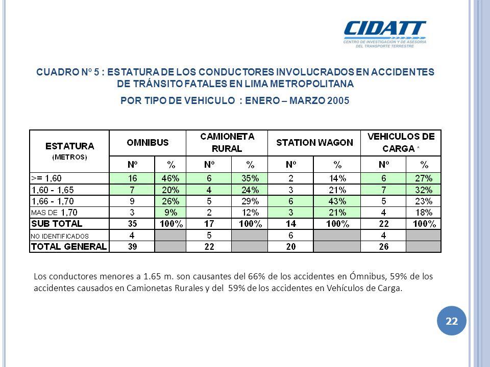CUADRO Nº 6 :CONDUCTORES INVOLUCRADOS EN ACCIDENTES DE TRÁNSITO EDAD DE LOS FATALES EN LIMA METROPOLITANA POR TIPO DE VEHICULO : ENERO – MARZO 2005 Los conductores mayores a 35 años son los principales causantes de los accidentes de transito fatales en Lima Metropolitana, representando el 71% en los Ómnibus, el 58% en las Camionetas Rurales, EL 50 % en los Station Wagon y el 68% en los vehículos de carga.