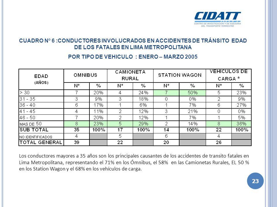 CUADRO Nº 7 : GRADO DE INSTRUCCION DE LOS CONDUCTORES INVOLUCRADOS EN ACCIDENTES DE TRÁNSITO FATALES EN LIMA METROPOLITANA POR TIPO DE VEHICULO : ENERO – MARZO 2005 Los conductores involucrados en accidentes de transito fatales en Lima Metropolitana, en su mayoría, poseen como grado de instrucción máxima la secundaria completa, representando el 57% en los Ómnibus el 57%, el 82% en las Camionetas Rurales, el 86% en las Station Wagon y el 73% en los vehículos de carga.