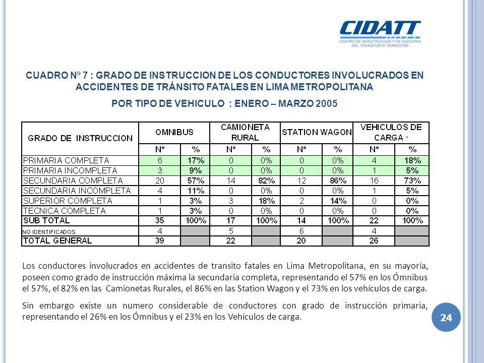 Los ómnibus y los vehículos de carga, tienen la mas alta participación en los accidentes de tránsito fatales en Lima Metropolitana; equivalente a 1.46 y 0.52 accidentes fatales por cada 1,000 vehículos, respectivamente; versus los automóviles con 0.09 accidentes fatales por 1,000 automóviles.