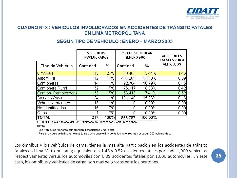 CUADRO Nº 9 : NUMERO DE MUERTOS EN ACCIDENTES DE TRÁNSITO FATALES EN LIMA METROPOLITANA SEGÚN TIPO DE VEHICULO : ENERO – MARZO 2005 Los ómnibus están involucrados con 1.43 muertes por cada 1,000 vehículos en los accidentes de tránsito fatales en Lima Metropolitana; en comparación con el 0.07 accidentes por cada 1,000 vehículos que causan los automóviles.