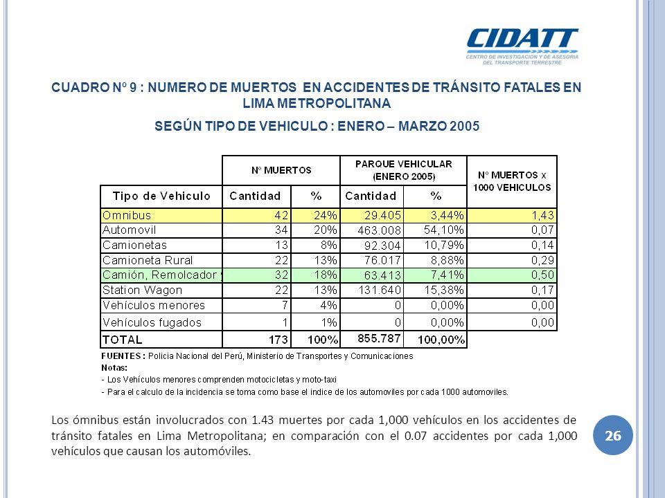 CUADRO Nº 10 : TOTAL AFECTADOS EN ACCIDENTES DE TRÁNSITO FATALES EN LIMA METROPOLITANA SEGÚN TIPO DE VEHICULO : ENERO – MARZO 2005 Los ómnibus y los vehículos de carga están involucrados, con 4.69 y 0.71 afectados (heridos y muertos) respectivamente, por cada 1,000 vehículos, en accidentes de tránsito fatales en Lima Metropolitana.