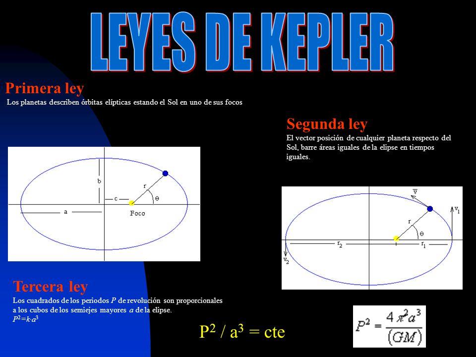 P en años, a en unidades astronómicas; P 2 /a 3 = K Las discrepancias son debidas a la limitada precisión PlanetaPeríodo TDist.