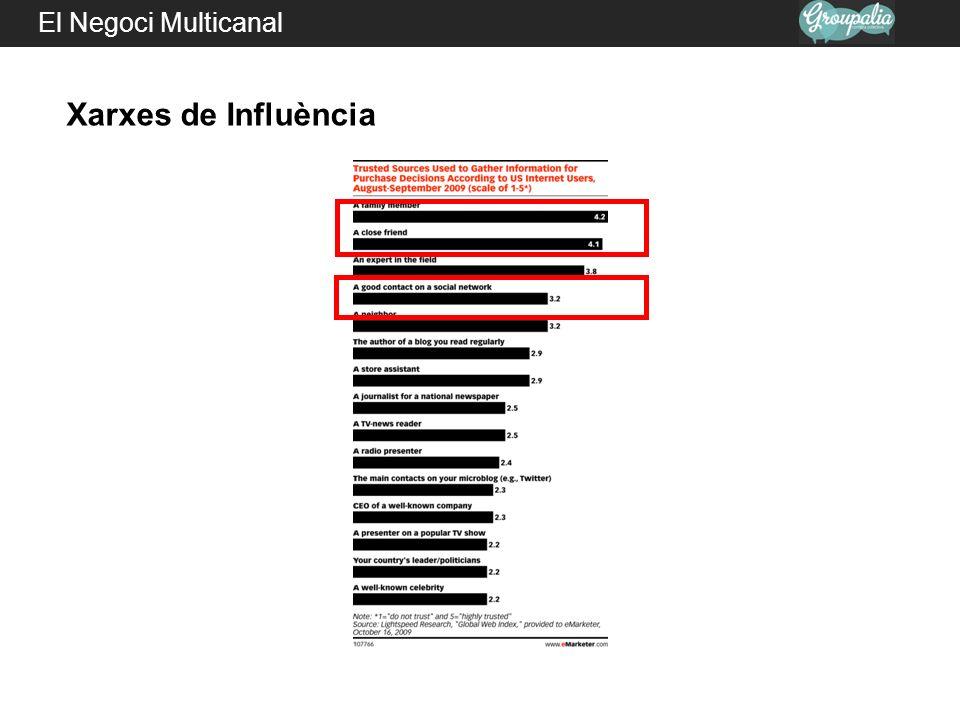 El Negoci Multicanal Lies, damned lies, and statistics.