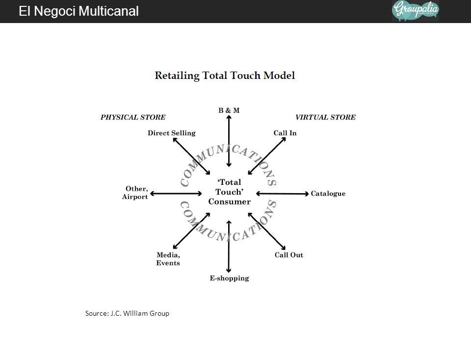 El Negoci Multicanal Web Comparar opcions Email / Mobile Trobar Productes Servei Tel è fonBotiga Comprar Niveles de actividad para analítica multichannel