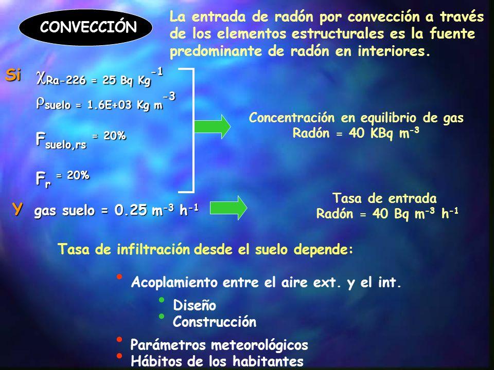 Tasa de entrada desde el suelo Componente independiente de la tasa de renovación de aireentrada por difusión Componente dependiente de la tasa de renovación de aireentrada`por convección procesos difusivos 2 Bq m 3 h- 1 procesos convectivos 60 Bq m 3 h- 1