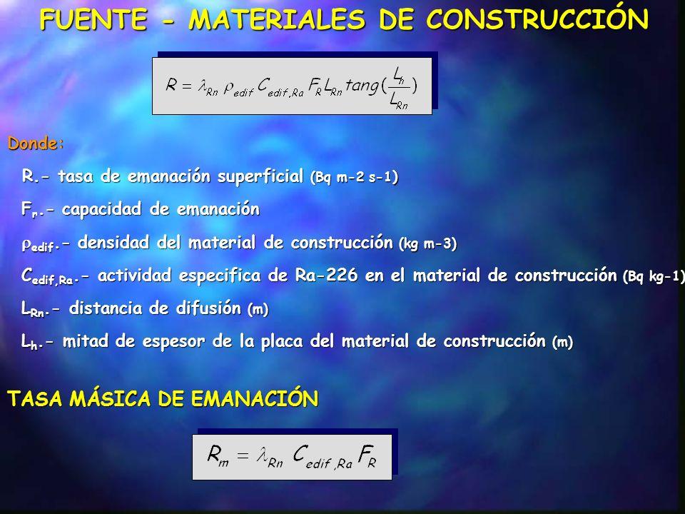 Concentraciones de Ra-226, Th-232 en materiales de construcción Tipo material Nº muestras Ra-226 Th-232 Arenas de playa6 5.9 3.7 Arena I430.3 27.7 Arena II7 7.02.9 Ladrillo I355.143.6 Ladrillo II873.259.9 Cemento I325.119.6 Cemento II7 421.8 599.4 Cemento III594.766.6 Cemento IV423.318.5 Cemento V551,840,7 Cemento VI635,529,6 Cemento VII753.637.7 Yeso I3 9.6 4.4 Yeso II535.926.3 Yeso III750.734.0 Yeso IV511.1 7.4 Estuco4 8.1 4.8 Hormigón 2429.931.8 Suelo 1214.811.8 Concentración de actividad Bq/Kg
