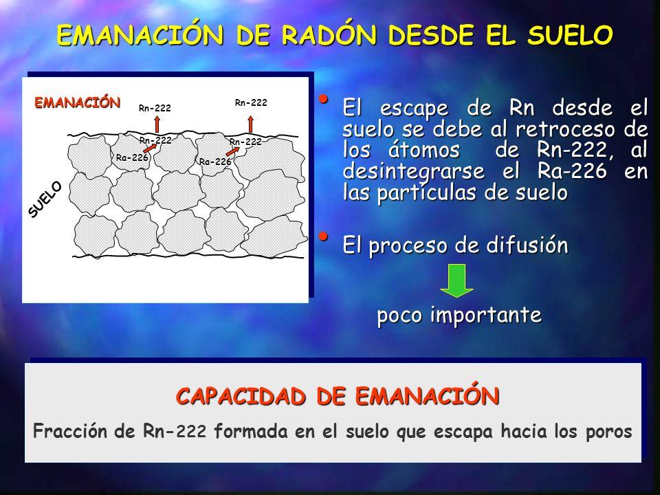 Donde: R.- tasa de emanación superficial (Bq m -2 s -1 ) Rn.- constante de desintegración de Ra-222 (s -1 ) Rn.- constante de desintegración de Ra-222 (s -1 ) F r.- capacidad de emanación C suelo, Ra.- actividad especifica de Ra-226 en el suelo (Bq kg -1 ) suelo.- densidad del suelo (kg m -3 ) suelo.- densidad del suelo (kg m -3 ) L Rn.- distancia de difusión del Rn-222 en el suelo (m) Siendo: eff.- coeficiente de difusión en masa (m2 s -1 ) eff.- coeficiente de difusión en masa (m2 s -1 ) F suelo, ps.- porosidad del suelo L Rn puede expresarse matemáticamente como: CONCENTRACIÓN DE RADÓN AL AIRE LIBRE DESPLAZAMIENTO DEL RADÓN EN EL SUELO PROCESOS CONVECTIVOS inducidos por diferencia de presiones PROCESOS CONVECTIVOS inducidos por diferencia de presiones PROCESOS DIFUSIVOStrayectoria sinuosa PROCESOS DIFUSIVOStrayectoria sinuosa