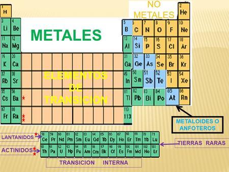 Tabla peridica y propiedades peridicas de los elementos ppt elementos de transicion metaloides o anfoteros urtaz Choice Image