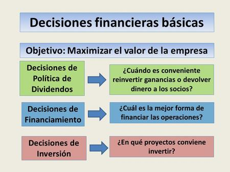 Decisiones financieras básicas Objetivo: Maximizar el valor de la empresa Decisiones de Inversión Decisiones de Financiamiento Decisiones de Política de.