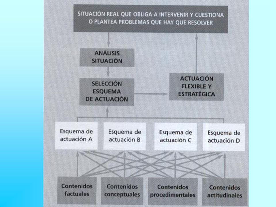 Secuencias didácticas con enfoque globalizador cuando se trabaja únicamente por áreas.