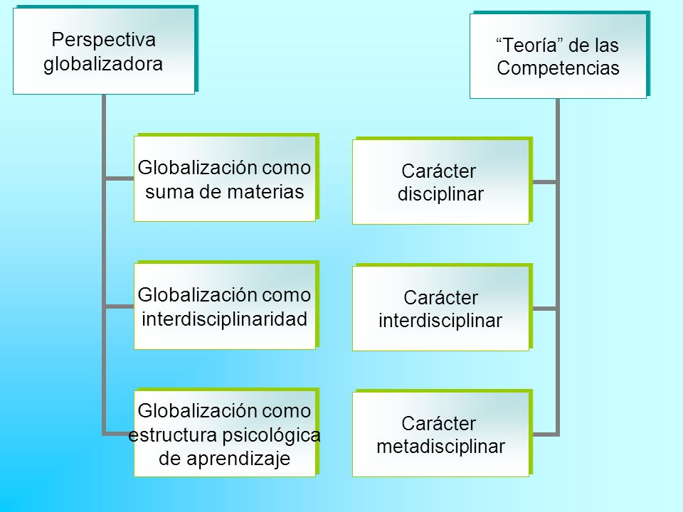 ¿Cuál puede ser el criterio para organizar y presentar los contenidos de aprendizaje en un sistema de desarrollo de competencias.