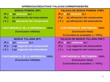 INFERENCIAS DEDUCTIVAS Y FALACIAS CORRESPONDIENTES