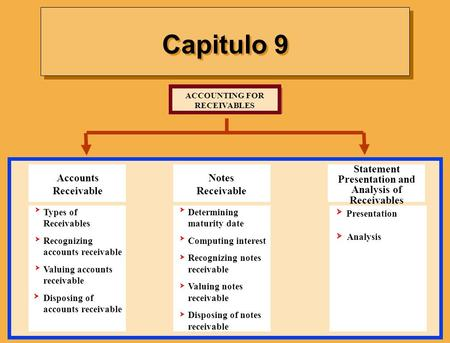 Capitulo 9 ACCOUNTING FOR RECEIVABLES Determining maturity date Computing interest Recognizing notes receivable Valuing notes receivable Disposing of notes.