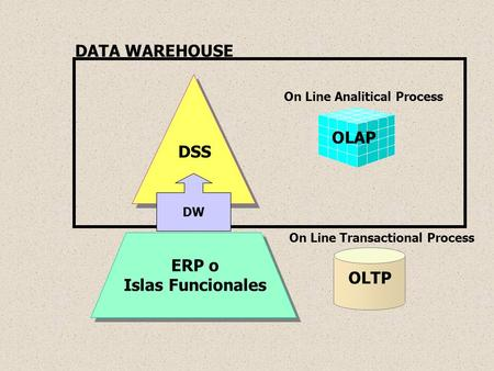 OLAP DSS On Line Analitical Process OLTP ERP o Islas Funcionales On Line Transactional Process DATA WAREHOUSE DW.