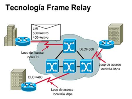 Redes Frame Relay.