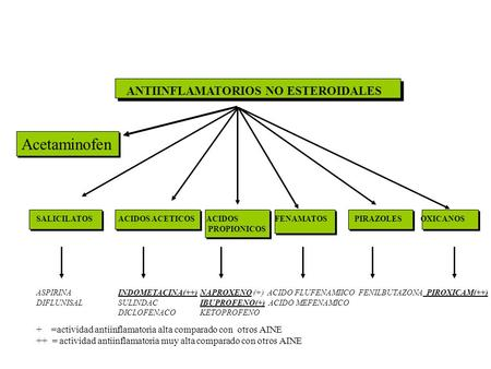 Acetaminofen ANTIINFLAMATORIOS NO ESTEROIDALES