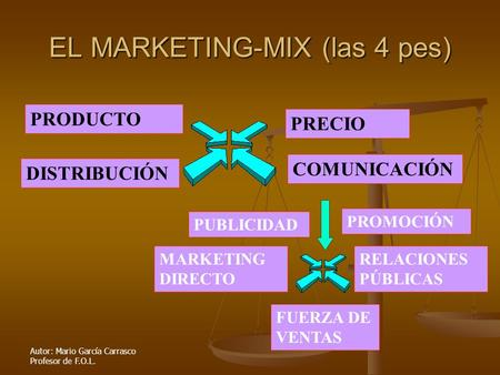 EL MARKETING-MIX (las 4 pes)