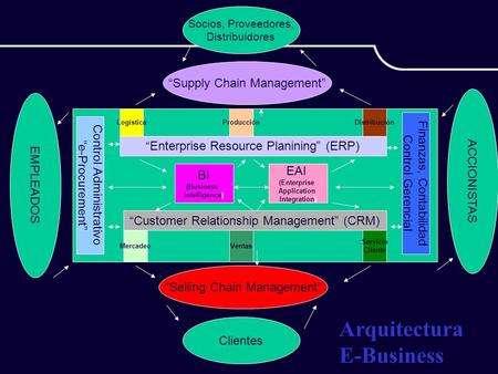 "Arquitectura E-Business ""Supply Chain Management"" ACCIONISTAS"